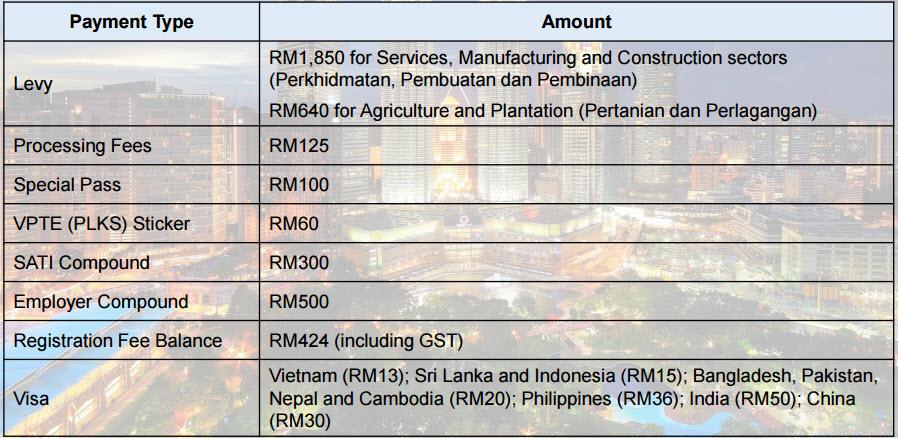 malaysia_rehiring_program_2017_fee_breakdown
