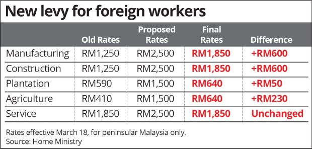 2016-malaysia-new-levy-price