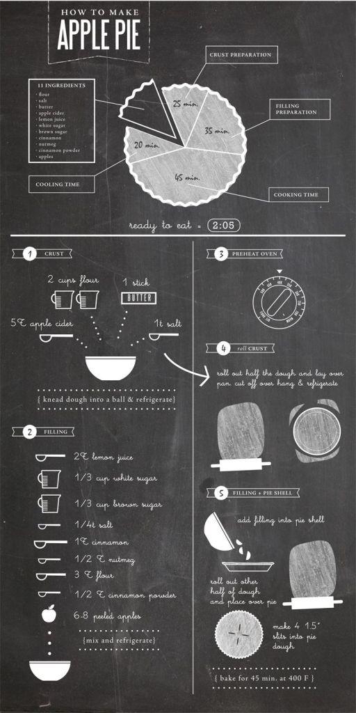 apple pie infographic