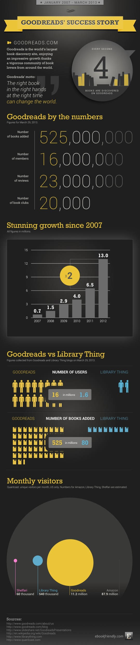 Goodreads' success story [infographic] | Ebook Friendly
