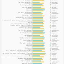 Books vs movies - the ultimate showdown chart