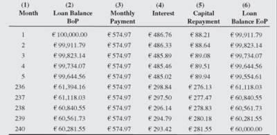 Fixed-Capital Loan Repayment Plan, Floating-Rate Loan Repayment Plan - Property finance ...