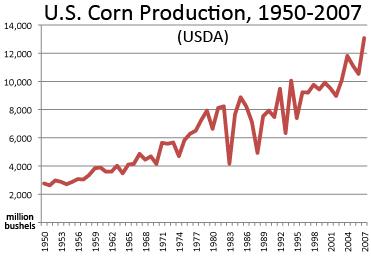 Corn dominates fast food