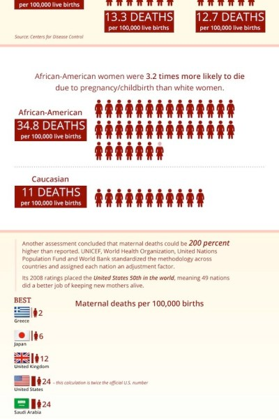 $98 billion a year, yet maternal mortality doubled in last 25 years [infographic]