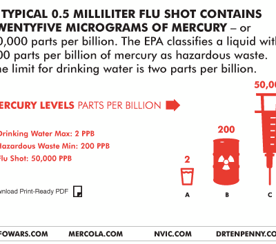 Most Flu Shots Contain Mercury (thimerosal)