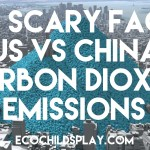 Carbon Dioxide Emissions: The scary facts