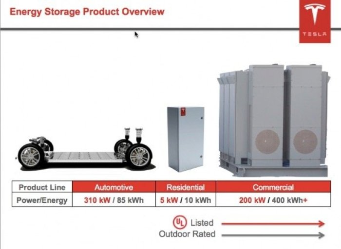 Energy storage Tesla
