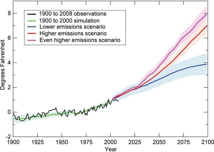 Escenarios de cambios de temperatura por el calentamiento global