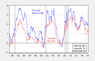 Spreads and Recession Watch   Econbrowser