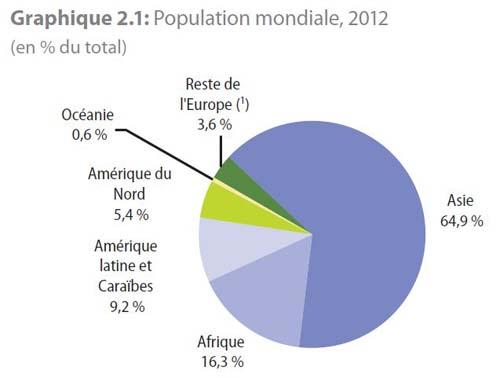 Population mondiale évolutions pays d'Europe et monde projection 2050