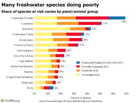National species at risk
