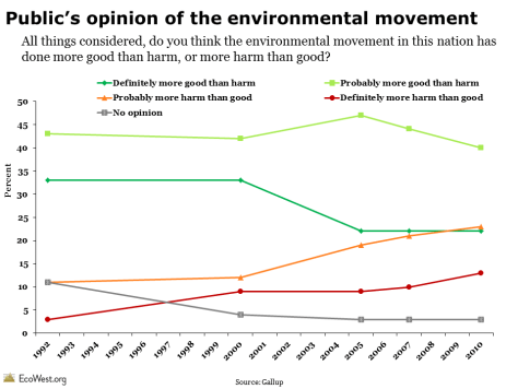 Gallup environmental poll