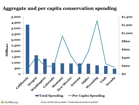Aggregate and per capita conservation spending