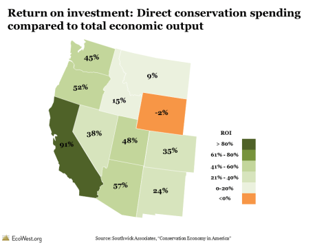 Return on investment: Direct conservation spending compared to total economic output