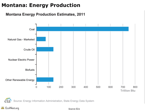 Montana: Energy Production