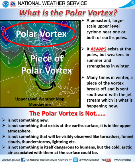 NWS polar vortex graphic