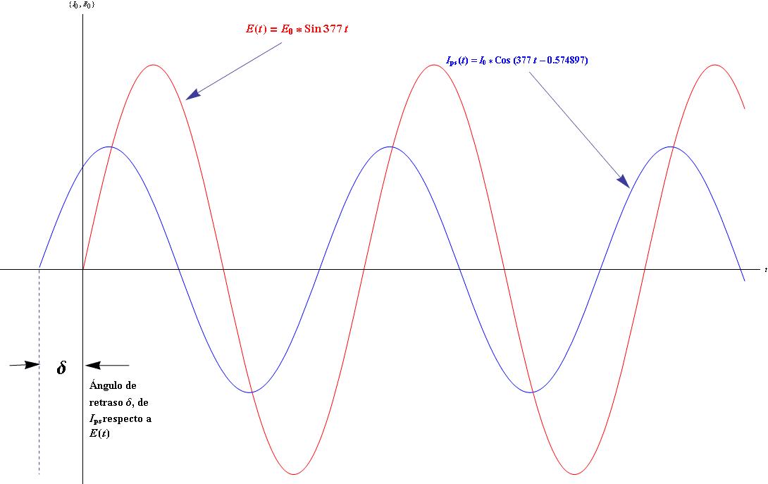 Grafica de la corriente y el voltaje de un circuito mixto en serie y su angulo de defasamiento