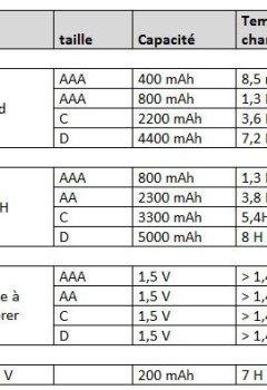 Livres Couvertures de Chargeur Universel de Piles C/D/AA/AAA/6LR61 NiCd NiMh + ALCALINES