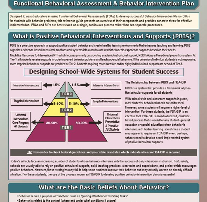 FBA & BIP: Functional Behavioral Assessment & Behavior Intervention Plan