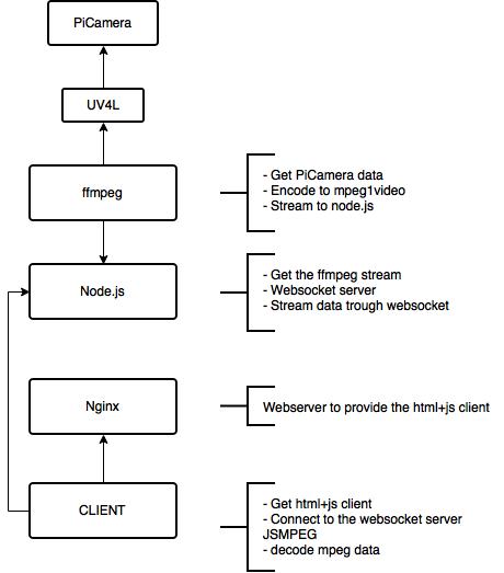 eRaspiStream linux part