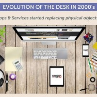 The Evolution Of The Work Desk From The 1980s To Present-Day