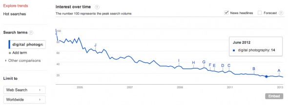 Google Trends - Web Search Interest_ digital photography - Worldwide, 2004 - present-1