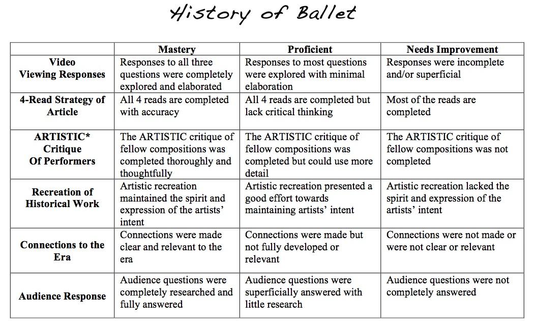 Ballet essay history