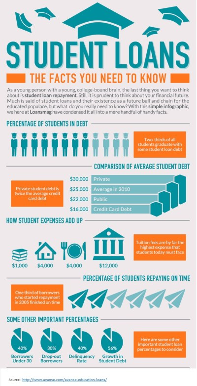The facts you need to know about Student loan | Education loans in india