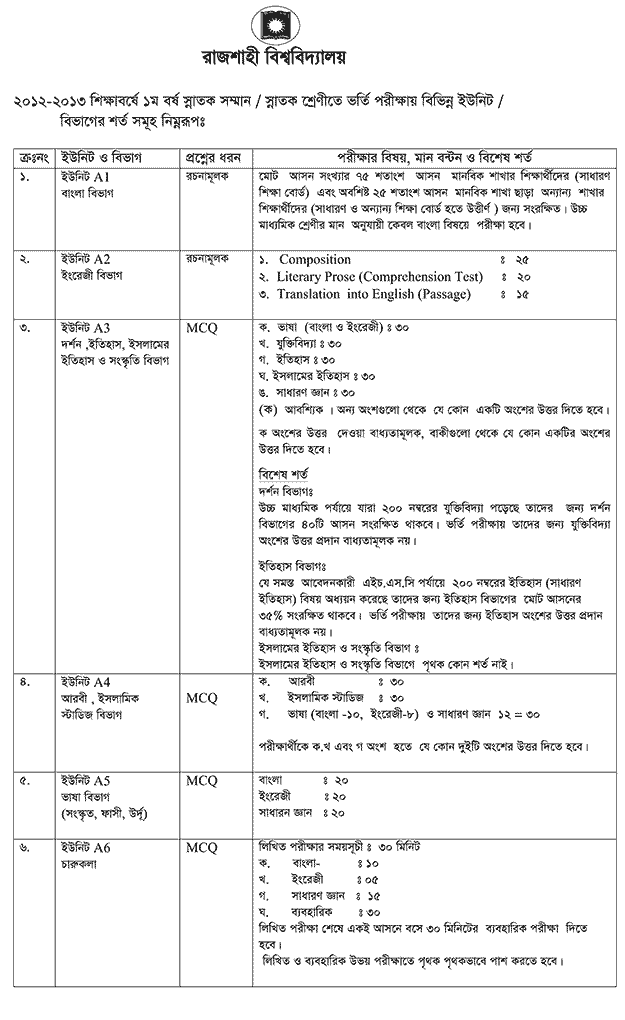 Unit wise condition and mark distribution of ru admission