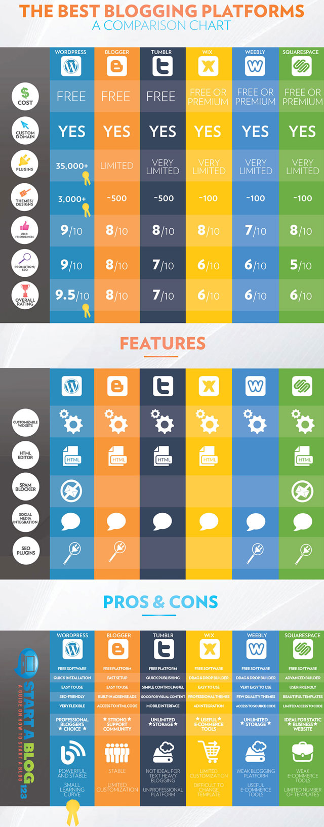Best Blogging Platforms - INFOGRAPHIC