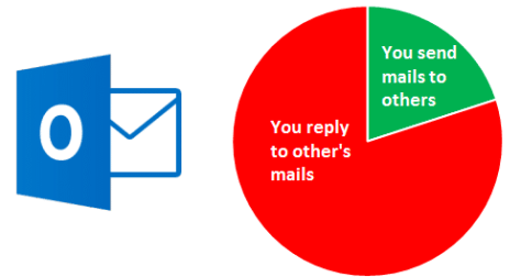 The Outlook Paradox: Busy responding to emails?