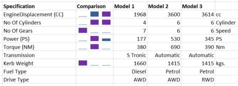 Visual comparison with Sparklines