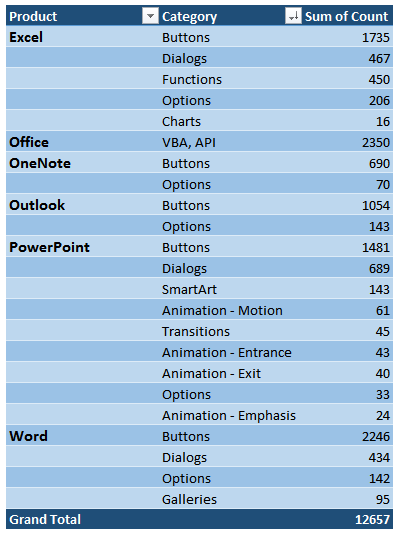 Microsoft Office features list