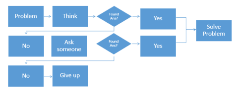 Flowchart showing a problem and solution finding process