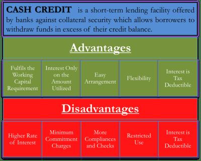 Advantages and Disadvantages of Cash Credit   eFinanceManagement