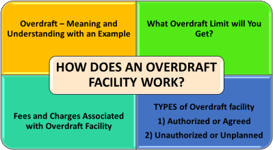 How does an Overdraft Facility Work? | eFinanceManagement.com