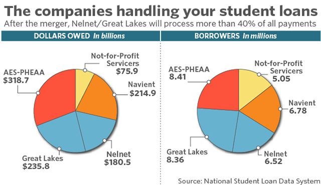 One company will now handle close to half of all student-loan payments - MarketWatch