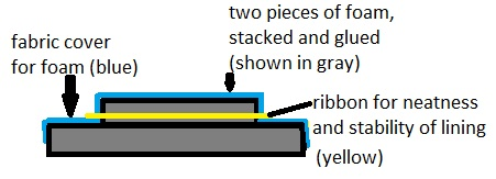 foam with fabric and ribbon diagram
