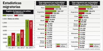 Regreso de bolivianos al país supera emigraciones