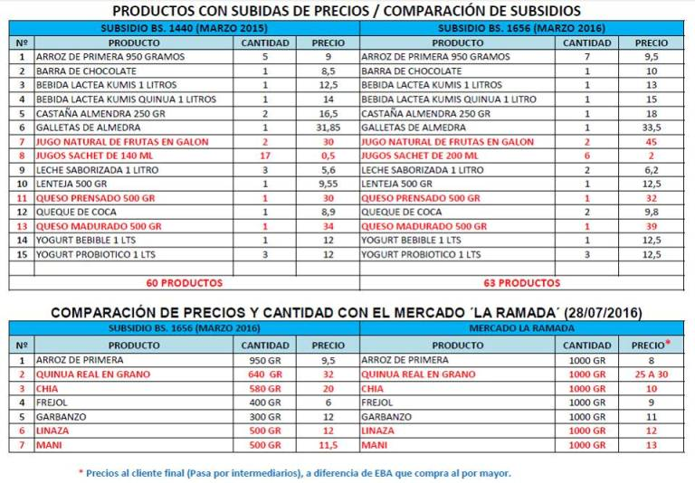 Posible sobreprecio en productos de subsidio estatal
