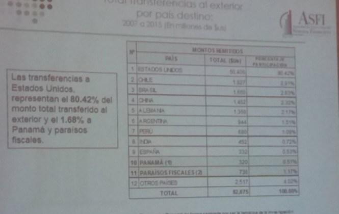 ASFI: sólo el 1,68% de las transferencias fueron a parar a los paraísos fiscales entre el 2007 y 2015
