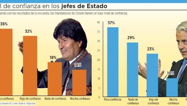 El 54% de los encuestados tiene poca confianza en Evo