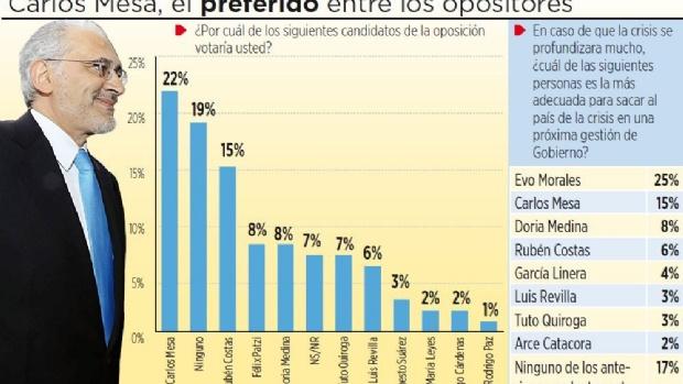 Mesa es el favorito entre los presidenciables de oposición