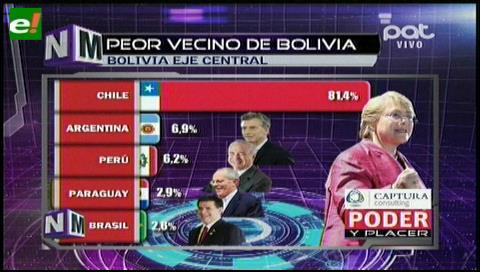 Chile visto como el peor vecino de Bolivia segun encuesta