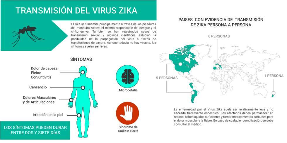 México registra cinco casos de Guillain-Barré asociados al zika