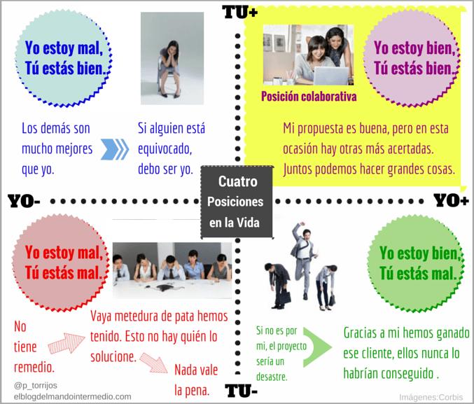 Diagrama de las 4 posiciones en la vida