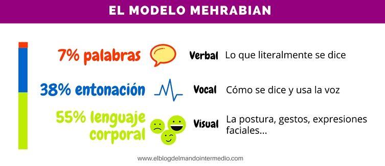 Modelo_Mehrabian