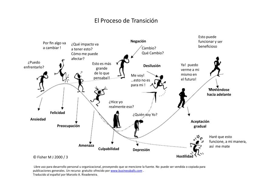 Proceso de transición personal