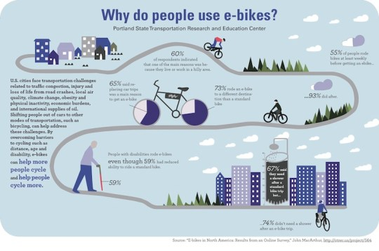 OTREC ebike infographic