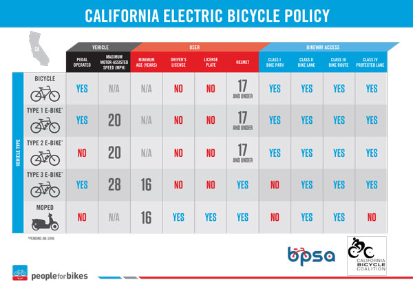 New California electric bike law